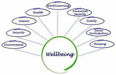Introduction health and wellbeing