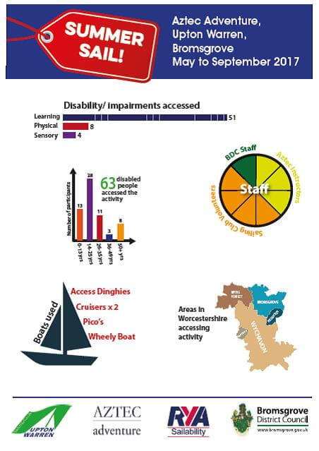 Summer Sail Infographic